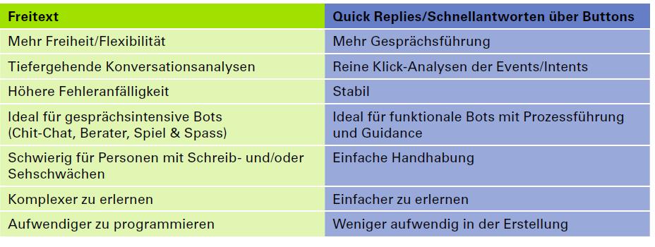 Vorteile und Nachteile von Freitext vs. Quick-Replies